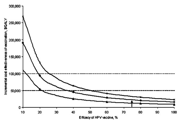 Sensitivity analysis: Vaccine efficacy. Effect of a change in Human papillomavirus (HPV) vaccine efficacy on the cost effectiveness of vaccination compared with current practice under varying assumptions of vaccine immunity. The triangles represent a vaccine which provides lifetime immunity to high-risk types of HPV. The circles represent a vaccine which requires booster shots every 10 years to remain effective (base-case assumption). The hatches represent a vaccine that requires booster shots e