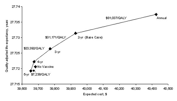 Sensitivity analysis: Frequency of Pap tests in vaccinated women. Effect of changing the frequency with which vaccinated women receive a Pap test. The diamonds represent Pap testing vaccinated women annually, every 2 years (base case), every 3 years, every 4 years, and every 5 years. The x-axis represents the lifetime expected cost of the vaccination strategy; the y-axis is the quality-adjusted life expectancy in years. The incremental cost effectiveness of increasing the frequency of Pap testin