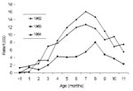 Thumbnail of Age-specific hospitalization rates/1,000 infants with dengue hemorrhagic fever/dengue shock syndrome, Bangkok, Thailand, 1962–1964. Source: Halstead SB, et al. Am J Trop Med Hyg (17); cited with permission.