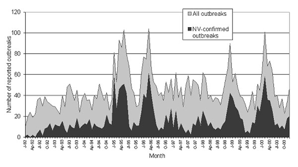 Seasonality of all outbreaks and confirmed Norovirus outbreaks, England and Wales, 1992–2000.