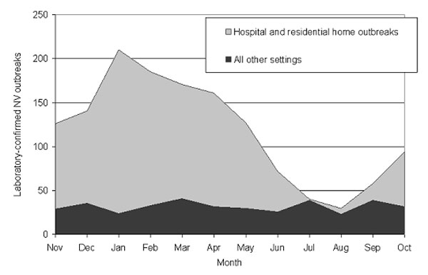 Seasonality of Norovirus outbreaks in residential homes and hospitals compared to all other settings, England and Wales, 1992–2000.