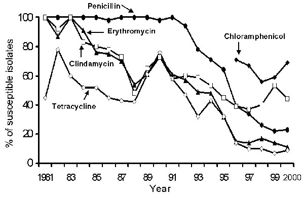 Prevalence of susceptibility to five antimicrobial agents for Streptococcus pneumoniae isolates at the National Taiwan University Hospital, 1981–2001. Susceptibility testing was performed with the disk diffusion method. For penicillin susceptibility testing, the 10-U penicillin disk was used from 1981 to 1989, and the 1-μg oxacillin disk since 1990.