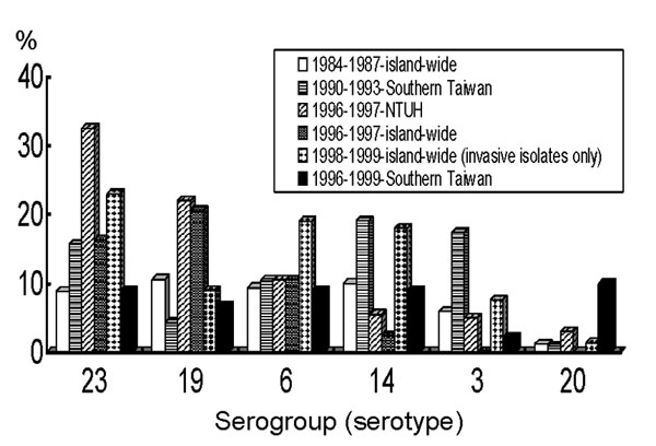 Distribution of six major serogroups or serotypes of clinical isolates of Streptococcus pneumoniae, Taiwan, 1984–1998.