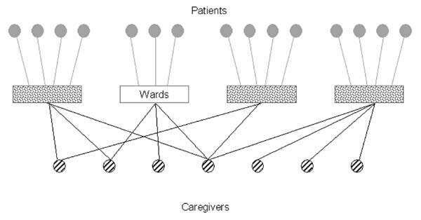 Health-care institution network. Each vertex represents a patient, caregiver, or ward, and edges between person and place vertices indicate that a patient resides in a ward or a caregiver works in a ward.