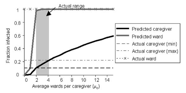 Size of epidemic. Predicted and actual number of caregivers and wards affected in an outbreak. These predictions assume that the transmission rate from caregivers to wards is τc = 0.6 and from wards to caregivers is τw= 0.06.