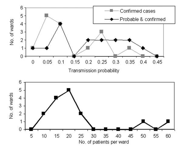 Distribution of transmission rates and ward sizes in the psychiatric institution.