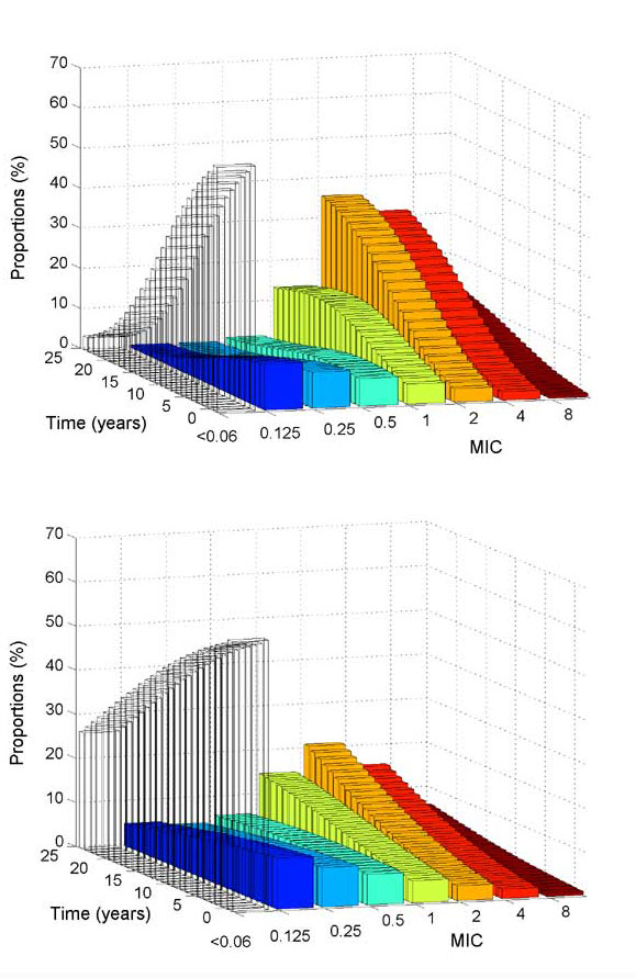 Simulated changes with time in the distribution of resistance levels in the meningococcal population, starting from a situation close to that of France in 2001, under (a) constant antibiotic treatment conditions (1 treatment/3 y) and (b) a frequency of treatment reduced by half (1 tretatment/6 y).