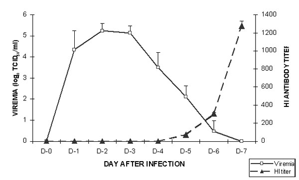 Daily mean (plus or minus the standard deviation) virus titers and hemagglutination inhibition (HI) antibody levels in 10 naïve (control) hamsters after intraperitoneal inoculation of 104 TCID50 West Nile virus strain NY385-99.