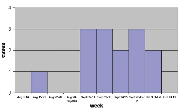 Number of neurologic cases in horses by week of onset, Valdinievole District, Tuscany, Italy, August–October 1998.