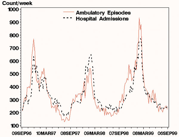 Weekly total ambulatory-care episodes of lower respiratory syndrome (broken line) and hospital admissions for lower respiratory syndrome (solid line) in Massachusetts for the 3 years from September 9, 1996, through September 9, 1999. The eligible population for the hospital data was the entire population of each zip code; the ambulatory care data came from a variable subset of each zip code. As a result, the number of hospital admissions was higher than the number of ambulatory-care episodes for parts of the period shown.