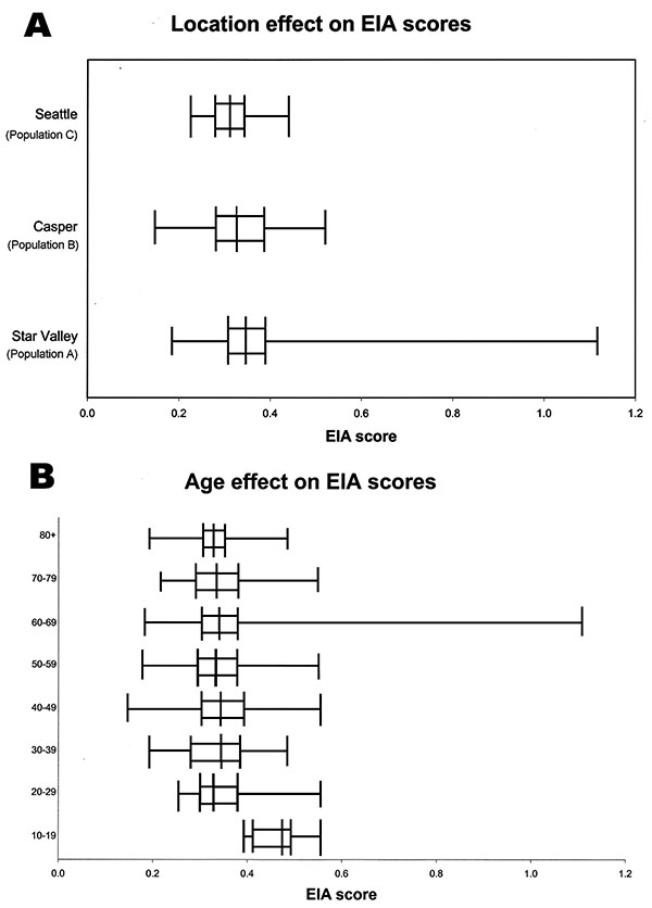 Box plot analysis for enzyme immunoassay (EIA) values, by populations. X axis represents EIA scores for study participants.Vertical line in each box represents the median for each population. The left and right borders of each box are the 25th and 75th percentiles of each population, respectively. The extensions beyond each box represent the lowest and highest values for each population. Panel A demonstrates the results for each population; panel B demonstrates the results by age.