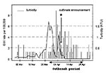 Thumbnail of The fragment of the time series of daily rates of gastroenteritis-related emergency room visits and hospitalizations among Milwaukee elderly in the south and central water supply areas and daily water turbidity at the south treatment plant. The outbreak period (March 28, 1993–April 24, 1993) is indicated by blue lines; the day of announcement of the outbreak by the Milwaukee Health Department (April 7, 1993) is indicated by a green star.