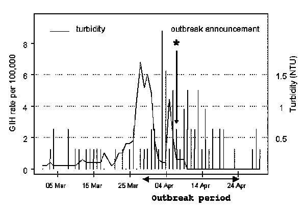 The fragment of the time series of daily rates of gastroenteritis-related emergency room visits and hospitalizations among Milwaukee elderly in the south and central water supply areas and daily water turbidity at the south treatment plant. The outbreak period (March 28, 1993–April 24, 1993) is indicated by blue lines; the day of announcement of the outbreak by the Milwaukee Health Department (April 7, 1993) is indicated by a green star.