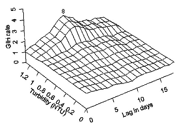 The temporal exposure response surface plot of the lagged association between daily rate of gastroenteritis-related emergency room visits and hospitalizations in all adults in the south and central water supply area of Milwaukee, Wisconsin (per 100,000) and water turbidity (Nephelometric Turbidity Units) at the south plant.