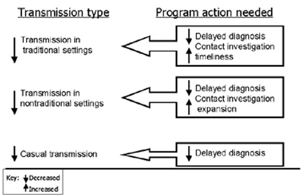 Actions needed to decrease recent tuberculosis transmission in various settings. Decreasing diagnostic delays can potentially eliminate large point source clusters and substantially reduce transmission in both traditional and nontraditional settings. CI, contact investigation.