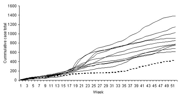 Cumulative reports of cryptosporidiosis, northwest region of England, 1990–2001. Broken line indicates data for 2001; other lines indicate data for 1990–2000.