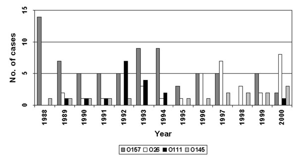 Distribution of hemolytic uremic syndrome cases associated with Shiga toxin–producing Escherichia coli O157, 026, O111, and O145, by year.