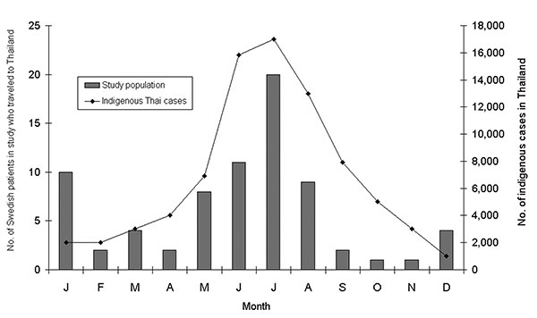 Month of disease onset in 75 Swedish patients with dengue fever or dengue hemorrhagic fever infected in Thailand, compared with the mean number of indigenous cases in Thailand per year, 1987–1991 (11).