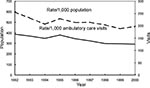 Thumbnail of Trends in annual antimicrobial prescribing rates—United States, 1992–2000. Note: all trends shown are significant (p<0.001).