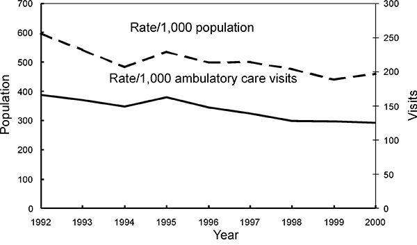 Trends in annual antimicrobial prescribing rates—United States, 1992–2000. Note: all trends shown are significant (p<0.001).