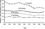 Thumbnail of Trends in annual antimicrobial prescribing rates by age—United States, 1992–2000. Note: trend for visits by patients <15 years of age, p<0.001; for visits by patients 15–24 years, p=0.007; for visits by patients 25–44 years, p<0.001.