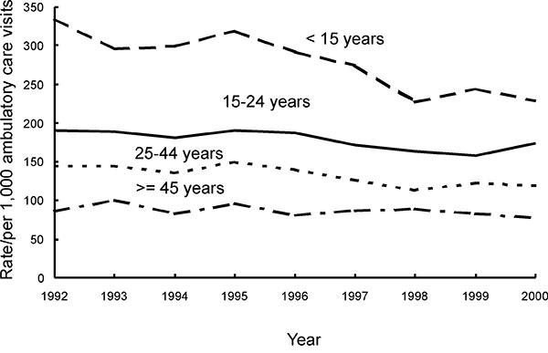 Trends in annual antimicrobial prescribing rates by age—United States, 1992–2000. Note: trend for visits by patients <15 years of age, p<0.001; for visits by patients 15–24 years, p=0.007; for visits by patients 25–44 years, p<0.001.