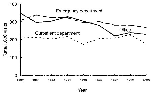 Trends in annual antimicrobial prescribing rates for persons <15 years of age by setting—United States, 1992–2000. Note: trend for office setting and emergency departments, p<0.001.