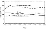 Thumbnail of Trends in annual antimicrobial prescribing rates for persons >15 years of age by setting—United States, 1992–2000. Note: trend for office setting, p<0.001; trend for outpatient departments, p=0.002.