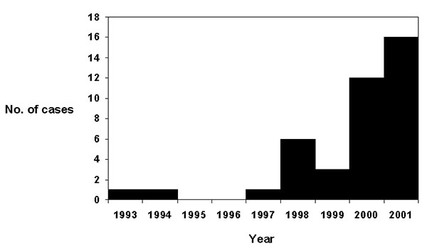The number of reported cases of babesiosis acquired each year, 1993–2001.