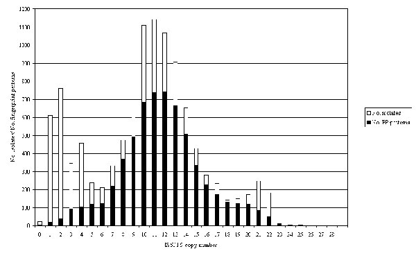 Distribution of all isolates and fingerprint patterns by number of copies of IS6110. The light bars show the distribution of isolates; the dark bars show the distribution of fingerprint patterns.