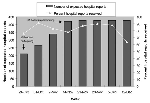 Hospital participation in passive sentinel surveillance for possible inhalational anthrax by surveillance week; Delaware, New Jersey, and Pennsylvania; October 24–December 17, 2001.