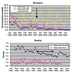 Thumbnail of Prevalence of Salmonella and Campylobacter in Danish broiler flocks, chicken meat, swine herds, and pork products, 1995-2001.The arrow indicates February 15, 1998 the date of the voluntary stop of AGP use in broilers. The bar indicates the time period during which antimicrobial growth promoters were withdrawn from use in swine herds.