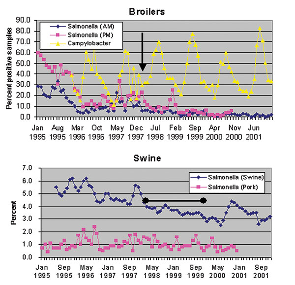 Prevalence of Salmonella and Campylobacter in Danish broiler flocks, chicken meat, swine herds, and pork products, 1995-2001.The arrow indicates February 15, 1998 the date of the voluntary stop of AGP use in broilers. The bar indicates the time period during which antimicrobial growth promoters were withdrawn from use in swine herds.