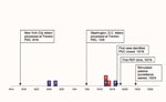 Thumbnail of Timeline of events during bioterrorism-related epidemic, New Jersey, September–October, 2001. Red box = l case-patient with onset of inhalational anthrax; blue box = l case-patient with onset of cutaneous anthrax.