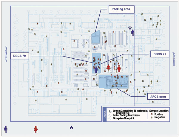 Floor map of the Trenton Postal Distribution Center in Hamilton Township with locations of environmental samples taken October–November, 2001, and work stations of New Jersey case-patients on dates when letters containing Bacillus anthracis were sorted. Blue man = male, cutaneous anthrax; red woman = female, inhalational anthrax. *Machine mechanic worked throughout the mail-sorting area the night the letters containing B. anthracis destined for New York were sorted.