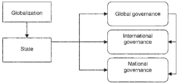 Governance responses to globalization challenges
