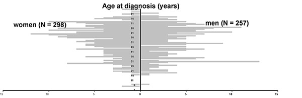 Patients with alveolar echinococcosis reported to the European Registry. Age at first diagnosis by gender (N=555, year of birth missing for 4 patients).