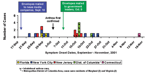 Epidemic curve for 22 cases of bioterrorism-related anthrax, United States, 2001.
