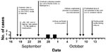 Thumbnail of Dates of onset of symptoms of inhalational anthrax cases in Florida, and timeline of related events, September 16–October 16, 2001.