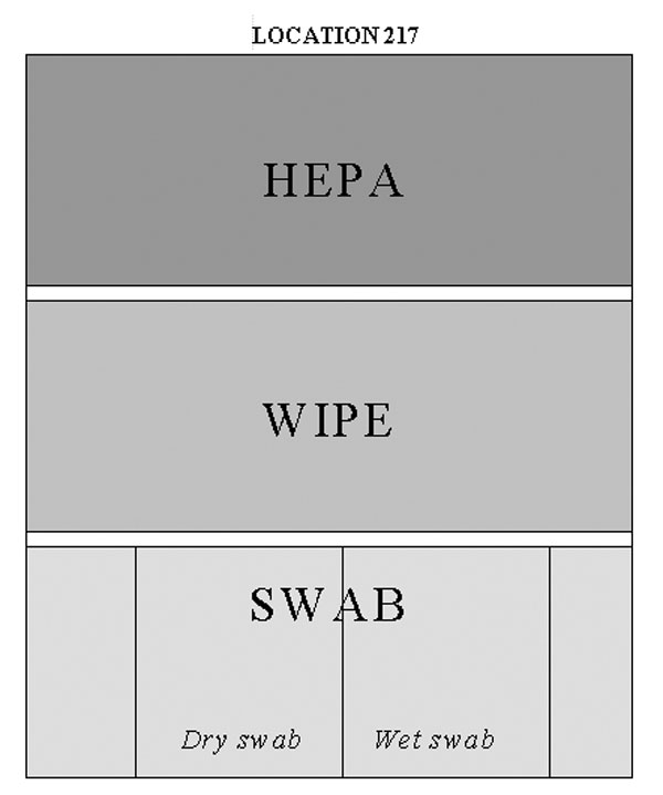 "Sample instructions for collection of swab, wipe, and HEPA vacuum sock samples, Brentwood Mail Processing and Distribution Center, 2001. For specific location, investigator was given these instructions (exact text follows). Divide the selected space into three sections where each of the three types of surface samples (swab, wipe, HEPA vacuum sock) may be collected. Follow the random key above to designate which section will be sampled by each method and in which order the samples will be collected (follow top to bottom). Record the area of surface sampled by each method. The surface areas need not be equal, but should be sufficient to provide adequate sample collection for each method. Sample order for location was: 1) Collect the HEPA vacuum sock sample first and record surface area. After sampling, clean vacuum nozzle with alcohol and insert clean vacuum sock; remove this sock without sampling to serve as ""contamination blank."" 2) Collect the WIPE sample second and record surface area. 3) Collect the SWAB samples third and record surface area. The first swab sample should be collected without moistening it. The second swab sample should be sampled pre-moistened. Take care not to overload swabs. 4) Collect an additional WIPE sample across the entire area which had been sampled by HEPA vacuum sock. 5).Collect an additional HEPA vacuum sock sample across the entire which had been sampled by WIPE."