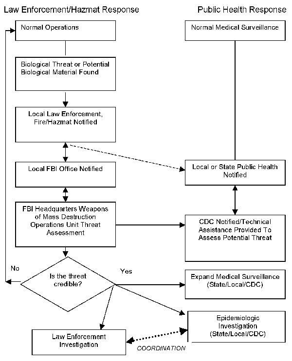 Flow chart of response to overt bioterrorism.