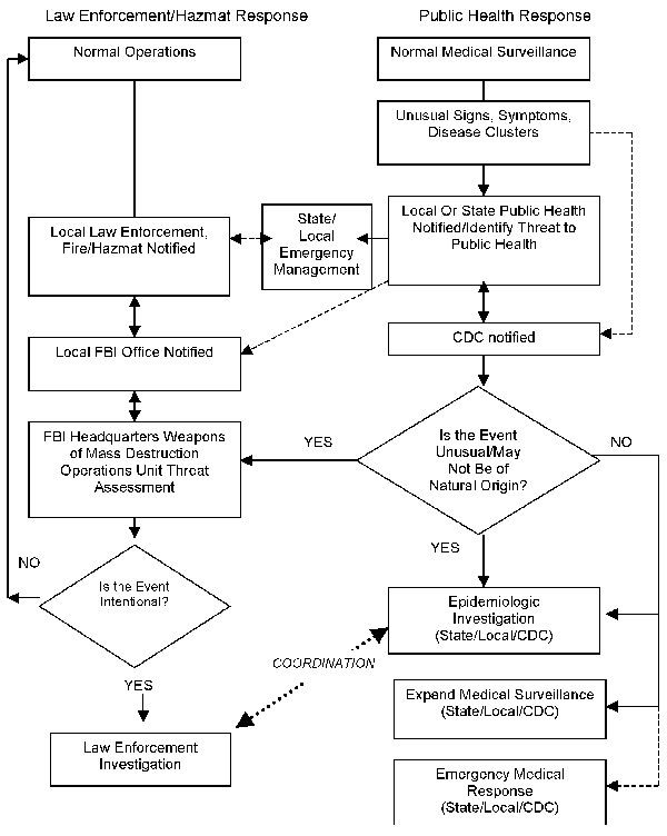 Flow chart of response to covert bioterrorism.