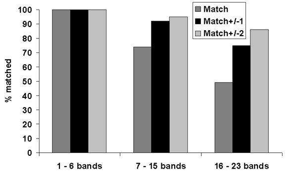 Quality assessment panel match results shown by number of bands in patterns.