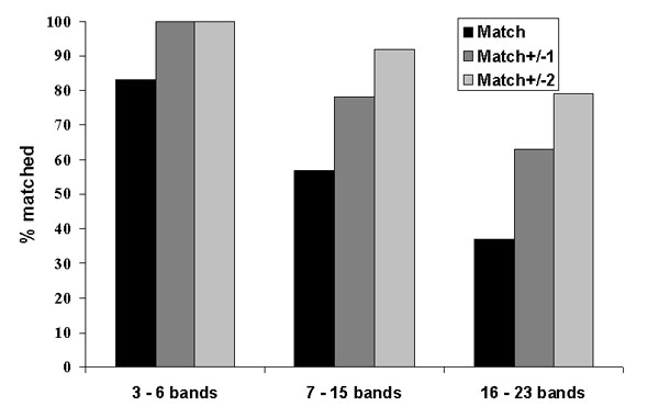 Quality assessment retyping match results by number of bands in the IS6110 restriction fragment length polymorphism patterns.