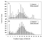 "Thumbnail of Number of cases with isolates that had unique genotypes (""not clustered"") and those in genetic clusters for U.S.-born (A) and foreign-born persons (B) by number of copies of IS6110."