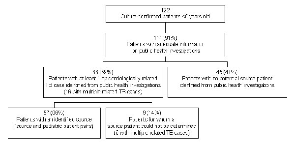 Results of public health investigations for culture-confirmed tuberculosis patients <5 years of age, 1996–2000.