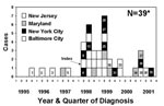 Thumbnail of Epidemic curve representing 38 tuberculosis patients associated with an outbreak involving the cities of Baltimore and New York and the states of Maryland and New Jersey, 1995−2001. *Numbered boxes represent additional patients detected after the investigation was extended beyond Baltimore (August 1999). Unnumbered patients (and patient 28) were previously described by Sterling et al. (6).