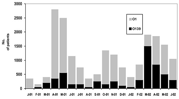 Numbers of diarrhea patients with cholera attributed to Vibrio cholerae O1 and O139 from January 2001 to June 2002. Those positive for cholera are extrapolated from a 2% sample of all patients receiving treatment.