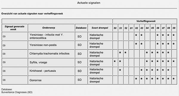"View of Webpage listing surveillance diagnoses (""onderwerp"") flagged on week 9 of 2002. The asterisks in the columns labeled ""verheffingsweek"" indicate the week of sampling when the number of a particular surveillance diagnosis exceeded the threshold defined by an historical algorithm (""historische drempel""). The surveillance diagnosis for syphilis (""syphilis, vroege"") is flagged at the end of 2001 (weeks 51 and 52) and 2002 (weeks 4–9)."