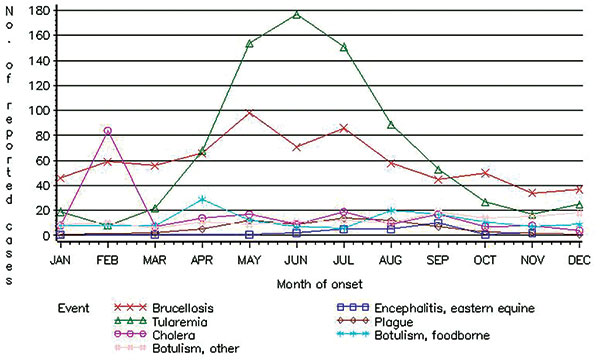 Reported cases of conditions caused by critical biologic agents, by month of onset, National Notifiable Disease Surveillance System, United States, 1992–1999. Cases are reported with one of the following types of dates: onset date, date of diagnosis, or date of laboratory result. Reports are from the 50 U.S. states, Washington, D.C., and New York City.